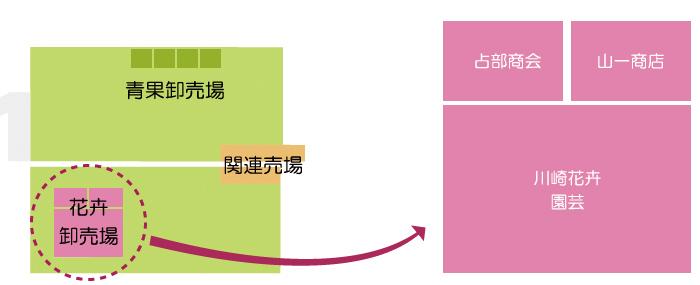 川崎南部卸売市場_花卉関係業者マップ