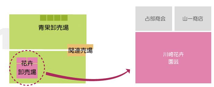 川崎南部卸売市場_花卉関係業者_川崎花卉園芸株式会社