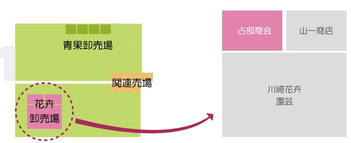 川崎南部卸売市場_花卉関係業者_株式会社占部商会