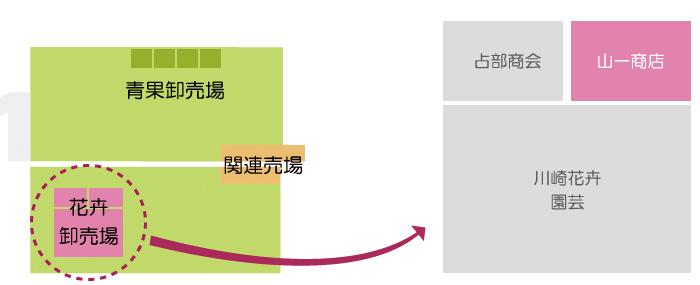 川崎南部卸売市場_花卉関係業者_株式会社山一商店