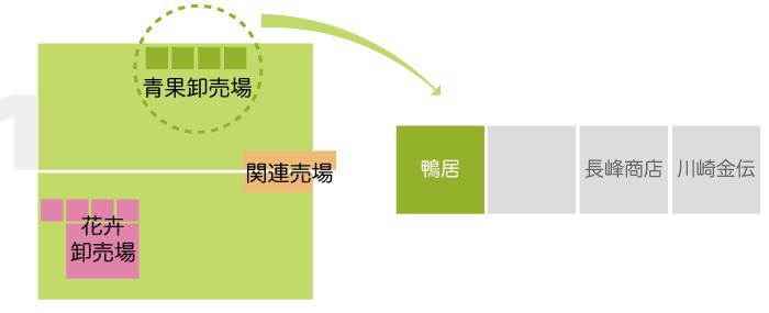 川崎南部卸売市場_青果関係業者_株式会社鴨居