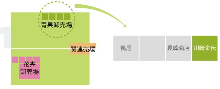川崎南部卸売市場_青果関係業者_株式会社川崎金伝