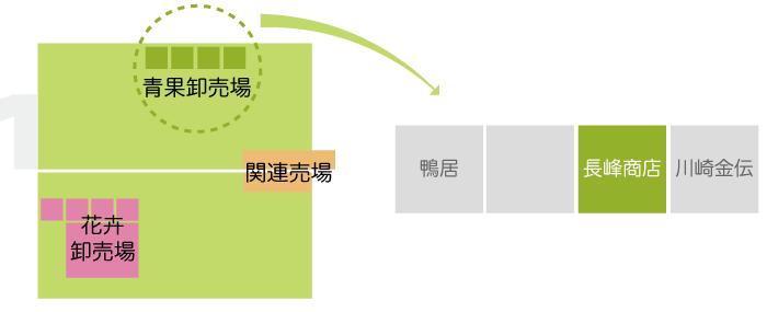 川崎南部卸売市場_青果関係業者_株式会社長峰商店