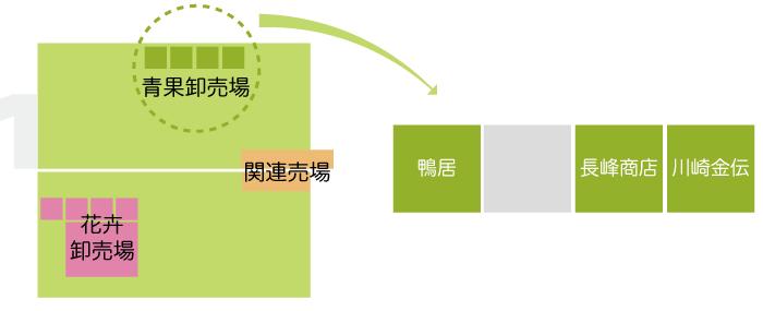 川崎市地方卸売市場 南部市場 青果関係業者マップ