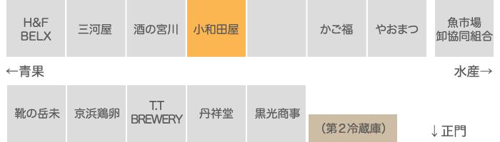 株式会社小和田屋ミート 関連業者エリア 店舗配置図